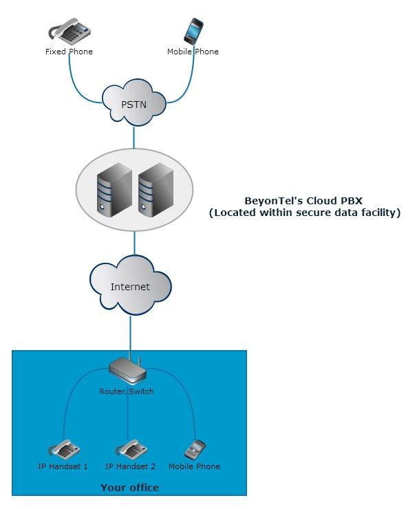 cloudPBXdia
